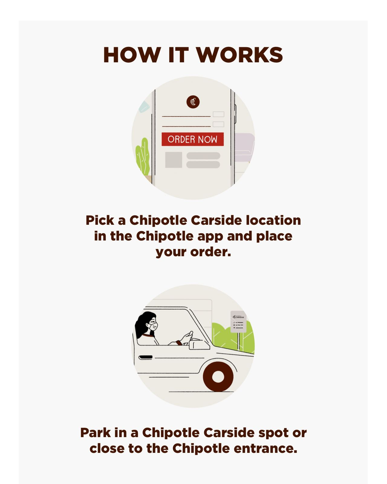 "How Chipotle Carside Pickup Works: 1. Pick a Chipotle Carside location in the app and place your order. 2. Park in a Chipotle Carside spot or close to the Chipotle entrance. 3. Tap ""I'm Here"" in the app to let the crew know you've arrived. 4. Hang tight, the crew is preparing your Chipotle order to be delivered right to your car."